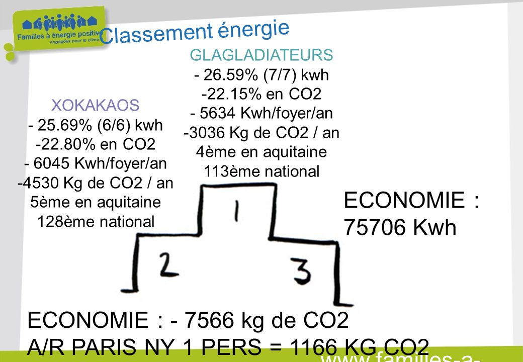 www.familles-a- energie-positive.fr XOKAKAOS - 25.69% (6/6) kwh -22.80% en CO2 - 6045 Kwh/foyer/an -4530 Kg de CO2 / an 5ème en aquitaine 128ème national GLAGLADIATEURS - 26.59% (7/7) kwh -22.15% en CO2 - 5634 Kwh/foyer/an -3036 Kg de CO2 / an 4ème en aquitaine 113ème national Classement énergie ECONOMIE : - 7566 kg de CO2 A/R PARIS NY 1 PERS = 1166 KG CO2 ECONOMIE : 75706 Kwh