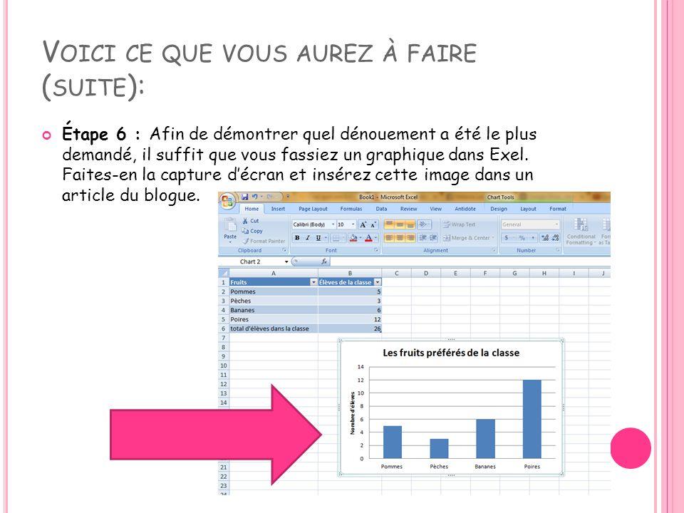 V OICI CE QUE VOUS AUREZ À FAIRE ( SUITE ): Étape 6 : Afin de démontrer quel dénouement a été le plus demandé, il suffit que vous fassiez un graphique dans Exel.