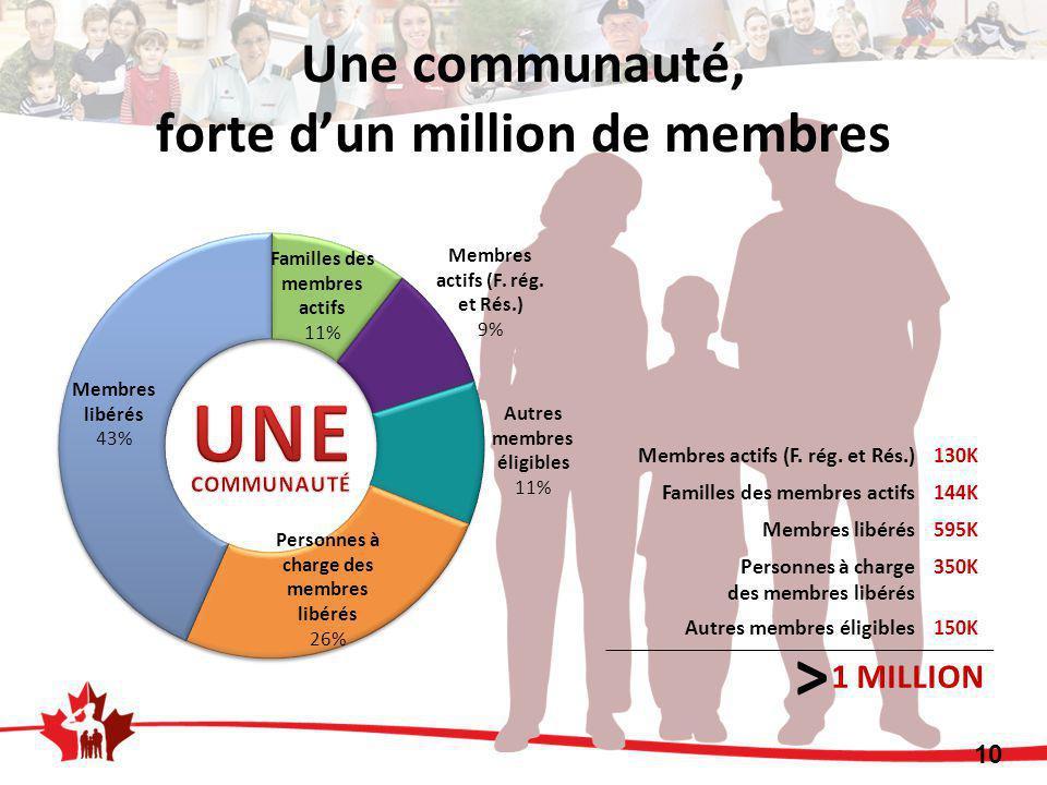 Une communauté, forte d'un million de membres 10 Membres actifs (F.