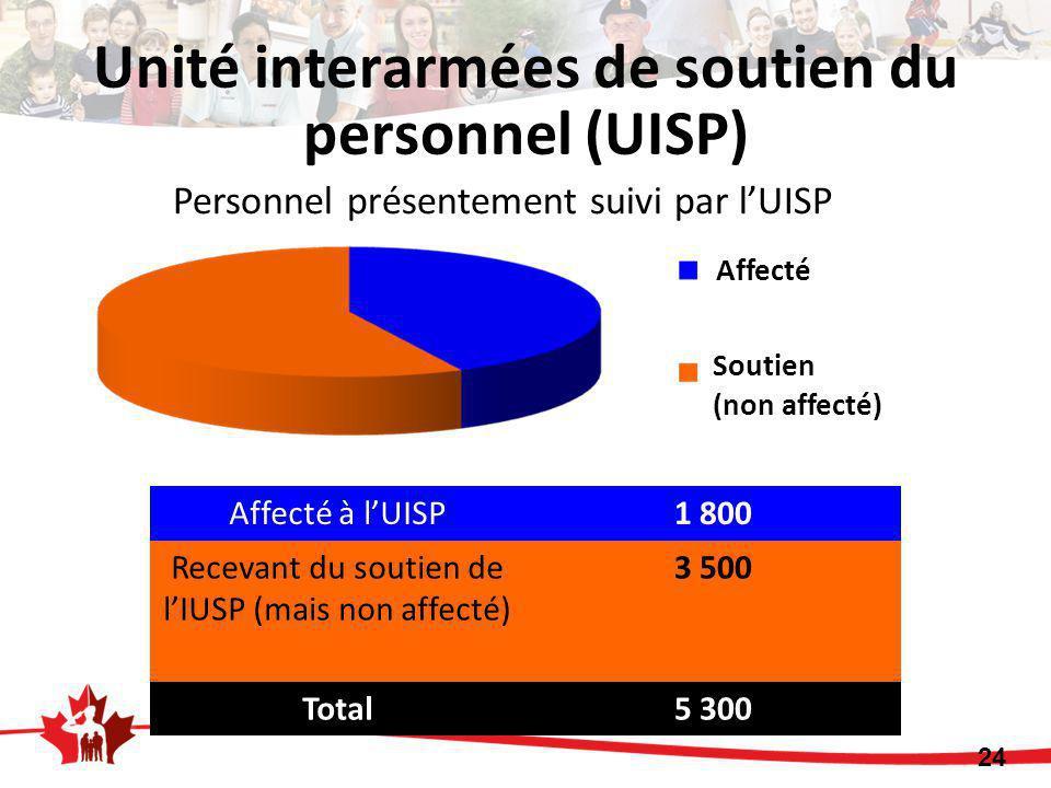 Affecté à l'UISP1 800 Recevant du soutien de l'IUSP (mais non affecté) 3 500 Total5 300 24 Personnel présentement suivi par l'UISP Affecté Soutien (non affecté) Unité interarmées de soutien du personnel (UISP)