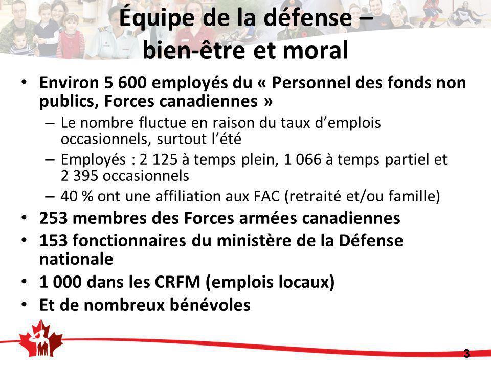 Environ 5 600 employés du « Personnel des fonds non publics, Forces canadiennes » – Le nombre fluctue en raison du taux d'emplois occasionnels, surtout l'été – Employés : 2 125 à temps plein, 1 066 à temps partiel et 2 395 occasionnels – 40 % ont une affiliation aux FAC (retraité et/ou famille) 253 membres des Forces armées canadiennes 153 fonctionnaires du ministère de la Défense nationale 1 000 dans les CRFM (emplois locaux) Et de nombreux bénévoles 3 Équipe de la défense – bien-être et moral