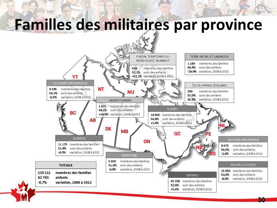 30 Familles des militaires par province
