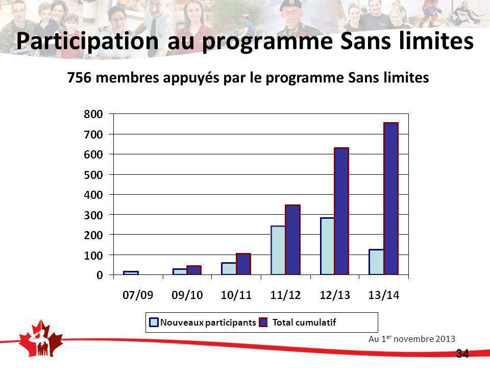 756 membres appuyés par le programme Sans limites Au 1 er novembre 2013 34 Participation au programme Sans limites Nouveaux participants Total cumulatif