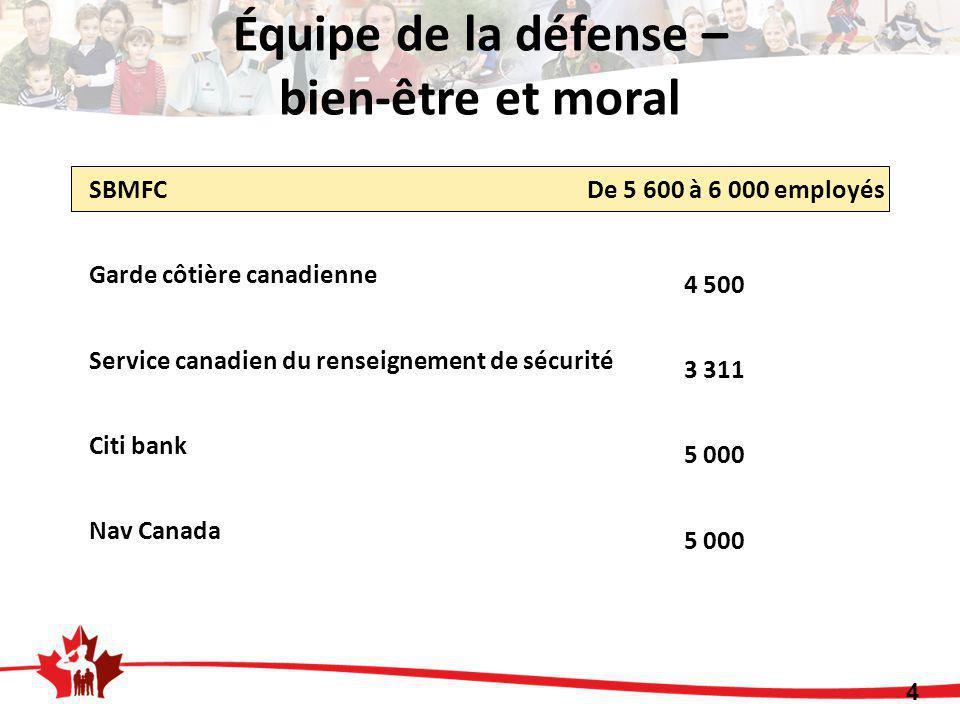SBMFC De 5 600 à 6 000 employés Garde côtière canadienne Service canadien du renseignement de sécurité Citi bank Nav Canada 4 500 3 311 5 000 4 Équipe de la défense – bien-être et moral