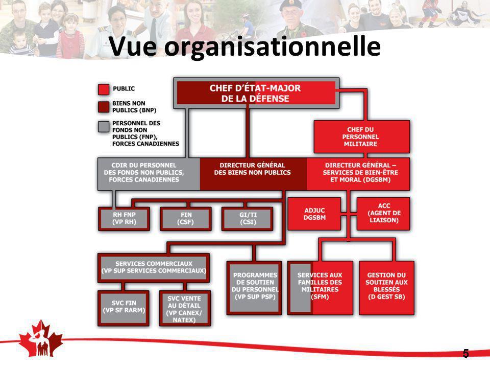 6 Entière gouvernance assignée au CEMD Pouvoirs délégués au DGSBM à titre de directeur général des BNP Le conseil des BNP agit à titre de conseil consultatif : – Points de vue des parties intéressées communiqués au CEMD – Plans, politiques et orientation stratégiques – Placements des BNP – Approbation des états financiers vérifiés L'engagement du conseil des BNP et du CFA est essentiel – Les BNP sont une responsabilité de la « chaîne de commandement » Gouvernance des BNP