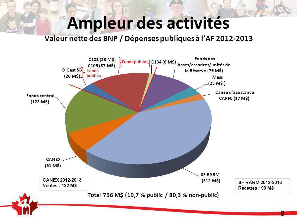 8 Ampleur des activités Valeur nette des BNP / Dépenses publiques à l'AF 2012-2013 Fonds publics