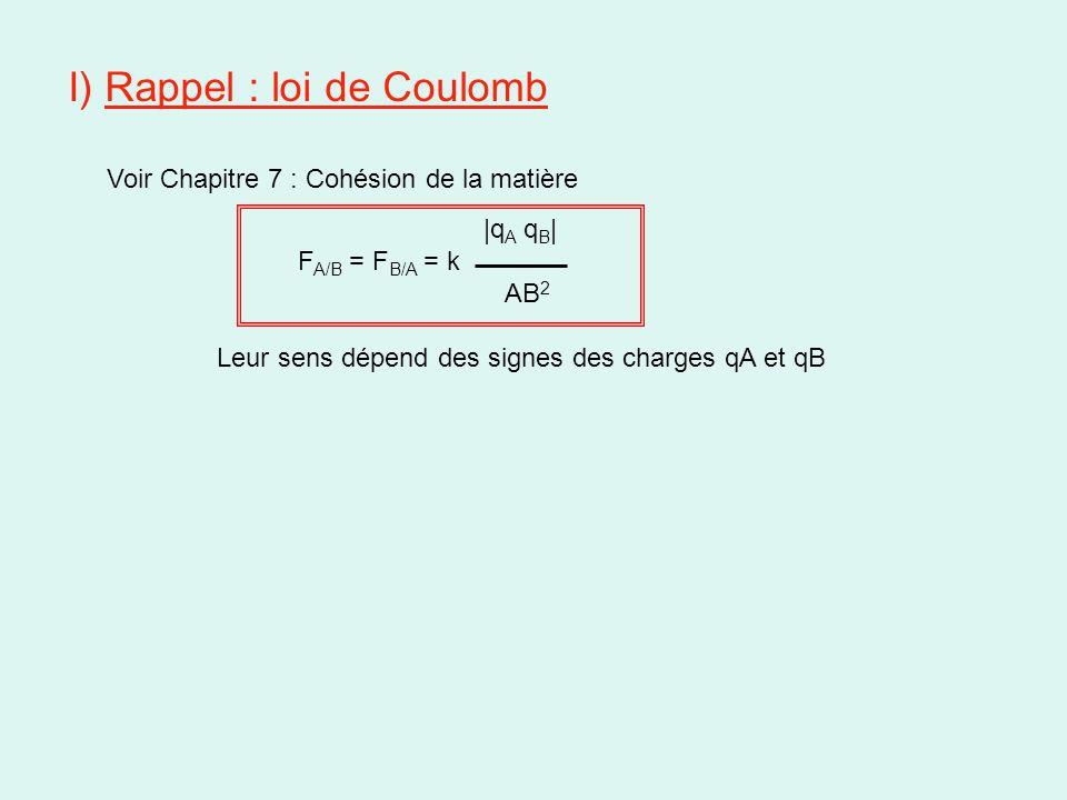 I) Rappel : loi de Coulomb Voir Chapitre 7 : Cohésion de la matière |q A q B | F A/B = F B/A = k AB 2 Leur sens dépend des signes des charges qA et qB