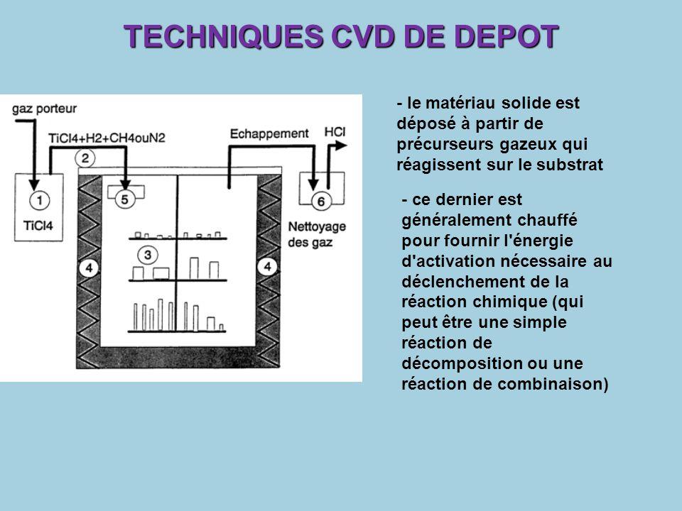 TECHNIQUES CVD DE DEPOT - le matériau solide est déposé à partir de précurseurs gazeux qui réagissent sur le substrat - ce dernier est généralement ch