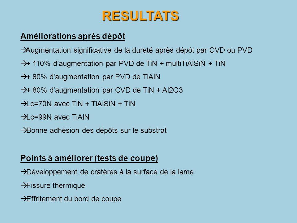 Améliorations après dépôt  Augmentation significative de la dureté après dépôt par CVD ou PVD  + 110% d'augmentation par PVD de TiN + multiTiAlSiN +
