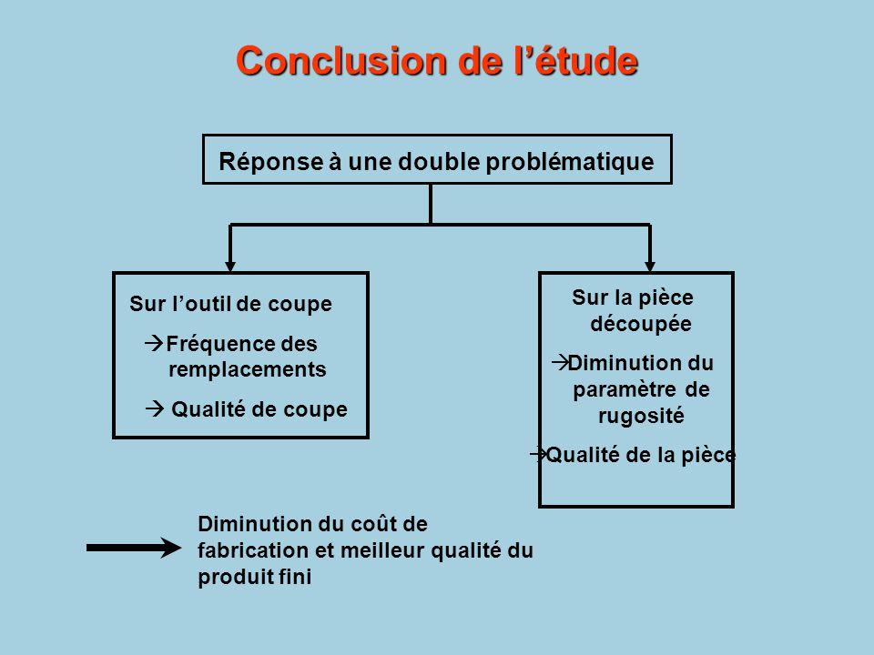 Réponse à une double problématique Sur l'outil de coupe  Fréquence des remplacements  Qualité de coupe Sur la pièce découpée  Diminution du paramèt