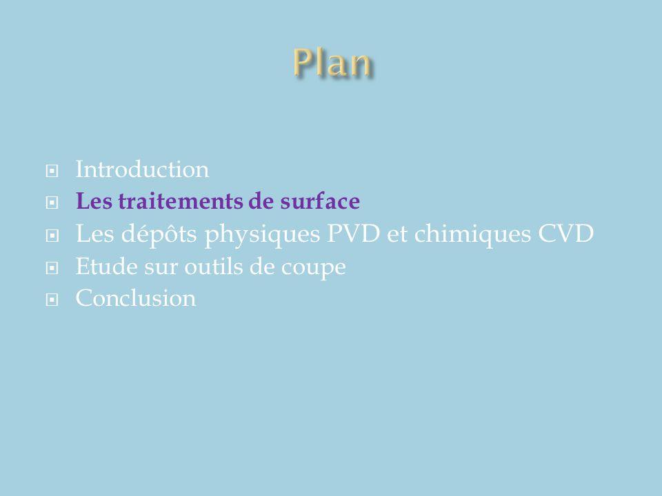 Améliorations après dépôt  Augmentation significative de la dureté après dépôt par CVD ou PVD  + 110% d'augmentation par PVD de TiN + multiTiAlSiN + TiN  + 80% d'augmentation par PVD de TiAlN  + 80% d'augmentation par CVD de TiN + Al2O3  Lc=70N avec TiN + TiAlSiN + TiN  Lc=99N avec TiAlN  Bonne adhésion des dépôts sur le substrat Points à améliorer (tests de coupe)  Développement de cratères à la surface de la lame  Fissure thermique  Effritement du bord de coupe RESULTATS