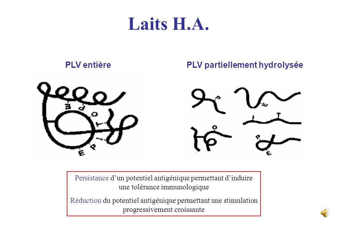 Acquisition de la tolérance alimentaire Antigènes alimentaires Cellule dendritique Lymphocyte T CD4+ naïf Allergie Tolérance Régulation TH-1/TH-2 Infe