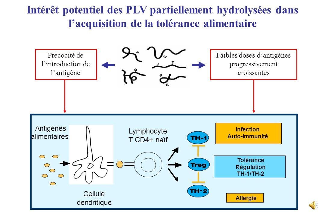 Intérêt potentiel des PLV partiellement hydrolysées dans l'acquisition de la tolérance alimentaire Antigènes alimentaires Cellule dendritique Lymphocyte T CD4+ naïf Allergie Tolérance Régulation TH-1/TH-2 Infection Auto-immunité Précocité de l'introduction de l'antigène Faibles doses d'antigènes progressivement croissantes