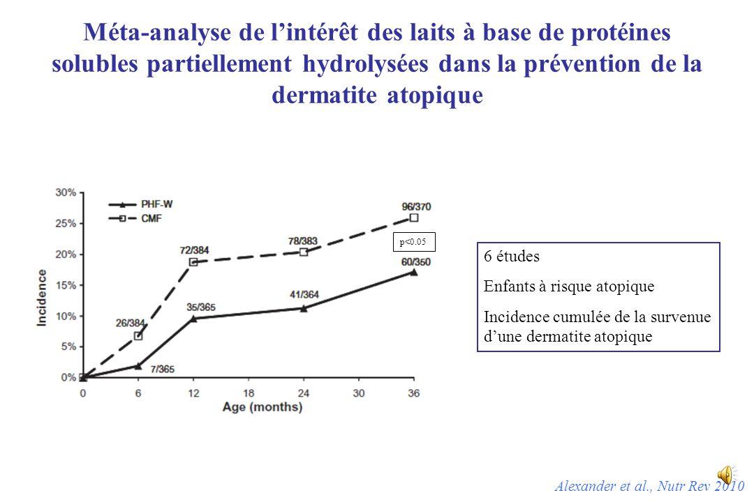 Méta-analyse de l'intérêt des laits à base de protéines solubles partiellement hydrolysées dans la prévention de la dermatite atopique Alexander et al., Nutr Rev 2010 6 études Enfants à risque atopique Incidence cumulée de la survenue d'une dermatite atopique p<0.05