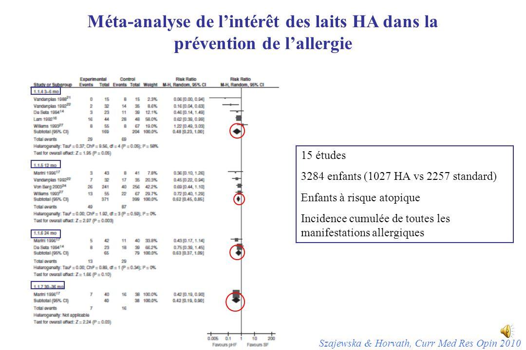 Méta-analyse de l'intérêt des laits HA dans la prévention de l'allergie Szajewska & Horvath, Curr Med Res Opin 2010 15 études 3284 enfants (1027 HA vs 2257 standard) Enfants à risque atopique Incidence cumulée de toutes les manifestations allergiques