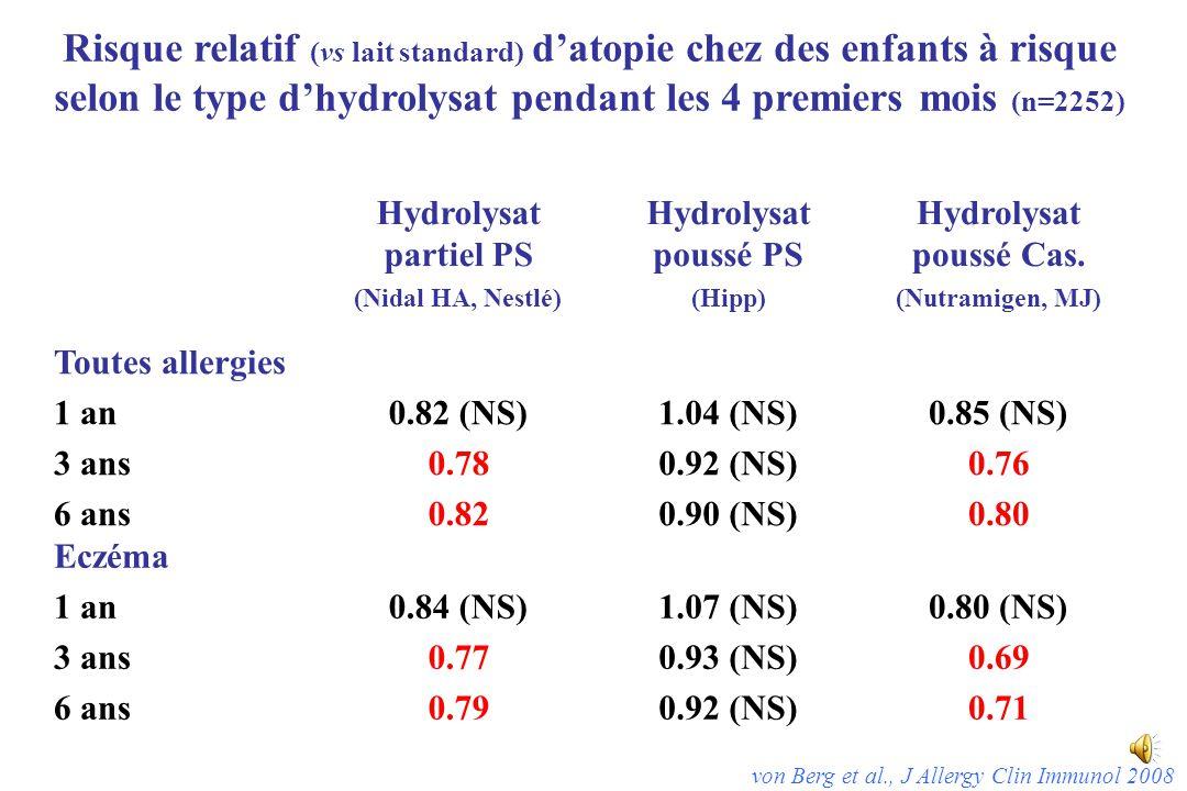 Risque relatif (vs lait standard) d'atopie chez des enfants à risque selon le type d'hydrolysat pendant les 4 premiers mois (n=2252) Hydrolysat partiel PS (Nidal HA, Nestlé) Hydrolysat poussé PS (Hipp) Hydrolysat poussé Cas.
