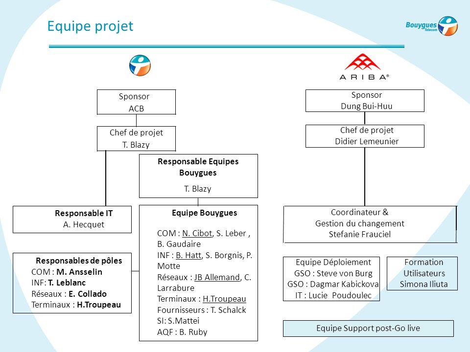 Equipe projet Chef de projet T. Blazy Sponsor ACB Responsables de pôles COM : M. Ansselin INF: T. Leblanc Réseaux : E. Collado Terminaux : H.Troupeau
