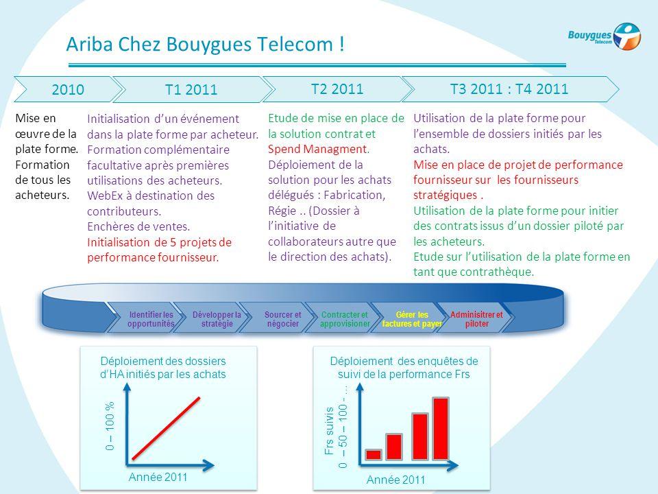 Ariba Chez Bouygues Telecom ! T1 2011 Mise en œuvre de la plate forme. Formation de tous les acheteurs. Initialisation d'un événement dans la plate fo