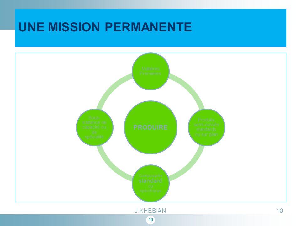 10 UNE MISSION PERMANENTE PRODUIRE Matières Premières Produits semi-ouvrés standards ou sur plan Composants standard ou spécifiques Sous- traitance de