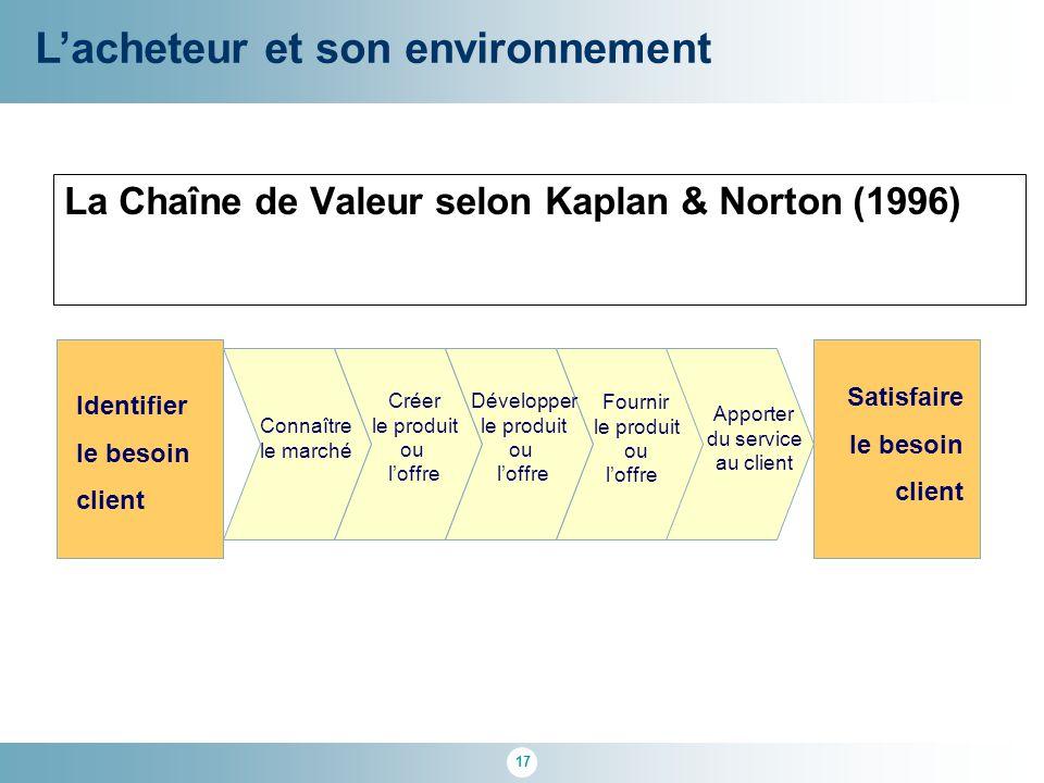 17 La Chaîne de Valeur selon Kaplan & Norton (1996) Identifier le besoin client Satisfaire le besoin client Connaître le marché Créer le produit ou l'
