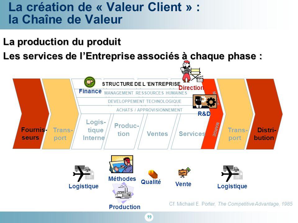 19 La création de « Valeur Client » : la Chaîne de Valeur Logis- tique Interne Produc- tionVentes Services Trans- port Distri- bution Fournis- seurs T