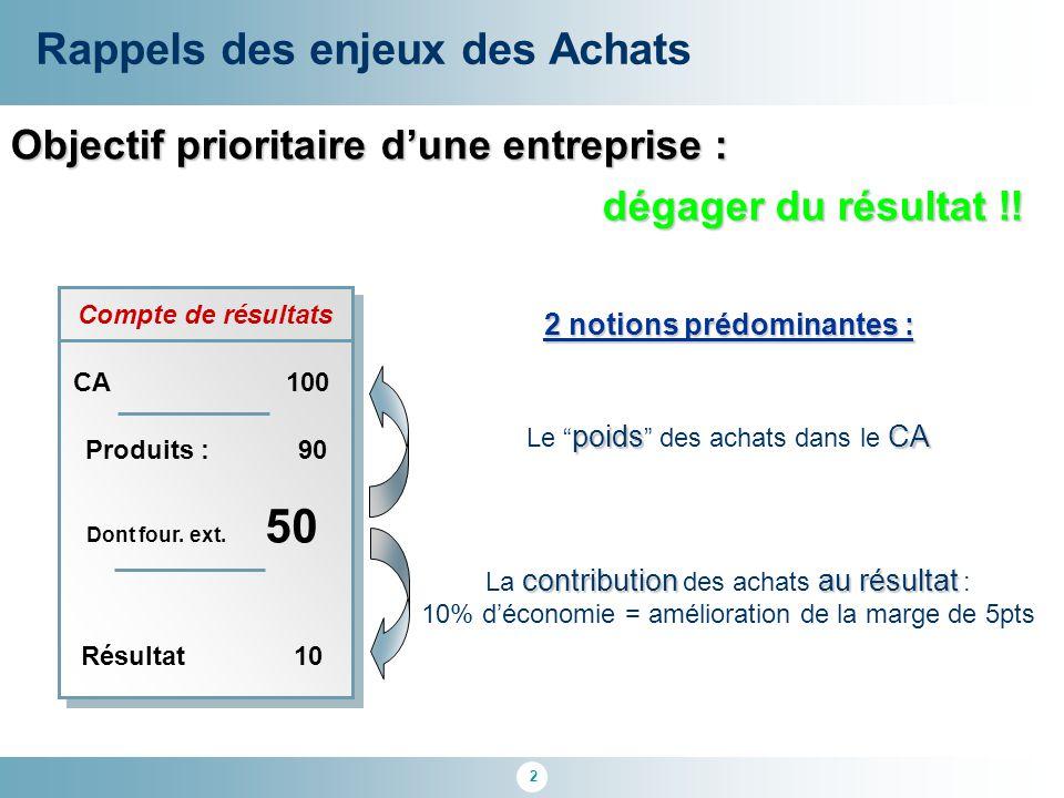 2 Compte de résultats Objectif prioritaire d'une entreprise : Rappels des enjeux des Achats CA100 Dont four. ext. 50 Résultat10 2 notions prédominante