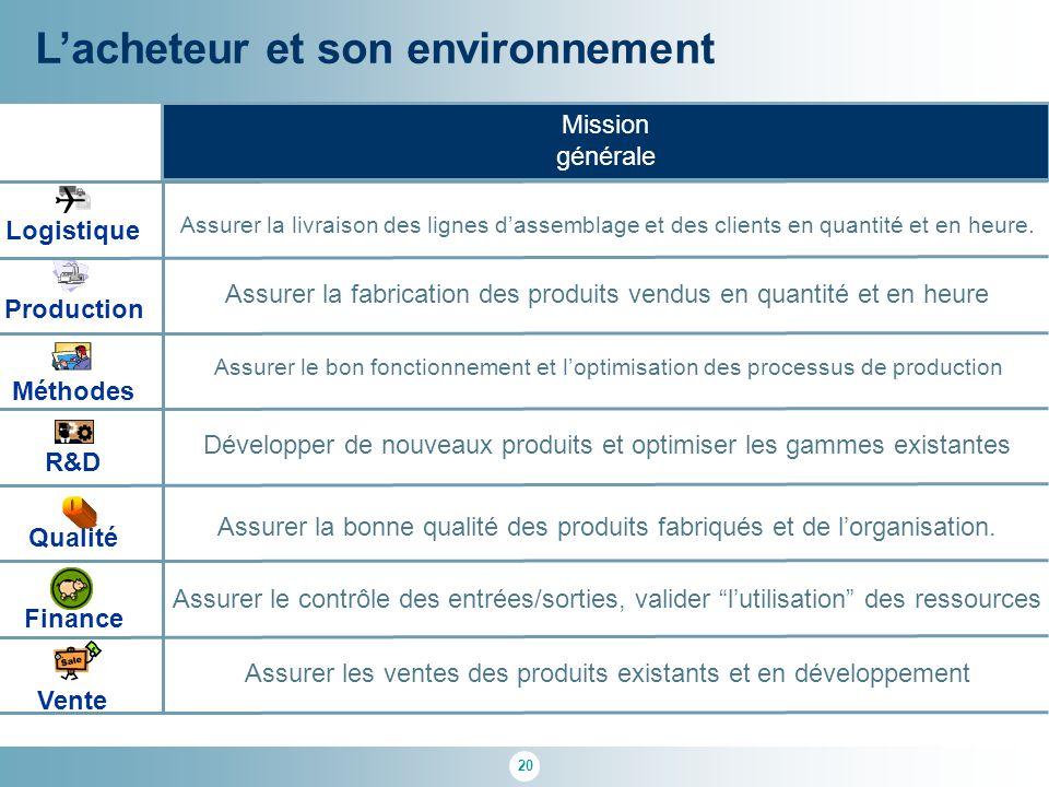 20 L'acheteur et son environnement R&D Qualité Logistique Finance Méthodes Production Vente Mission générale Assurer la livraison des lignes d'assembl