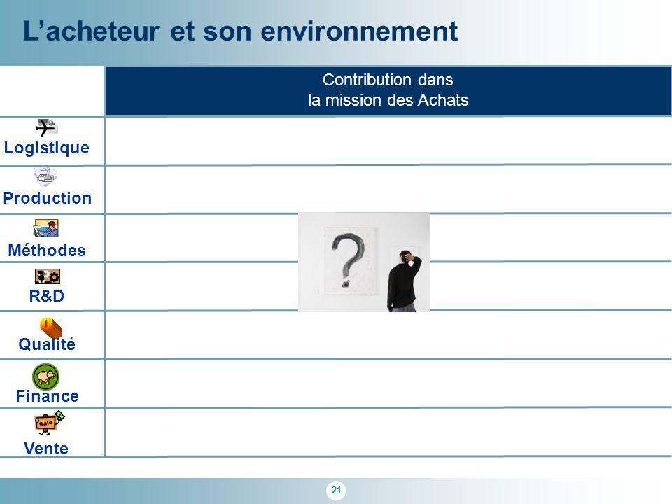 21 L'acheteur et son environnement R&D Qualité Logistique Finance Méthodes Production Vente Contribution dans la mission des Achats