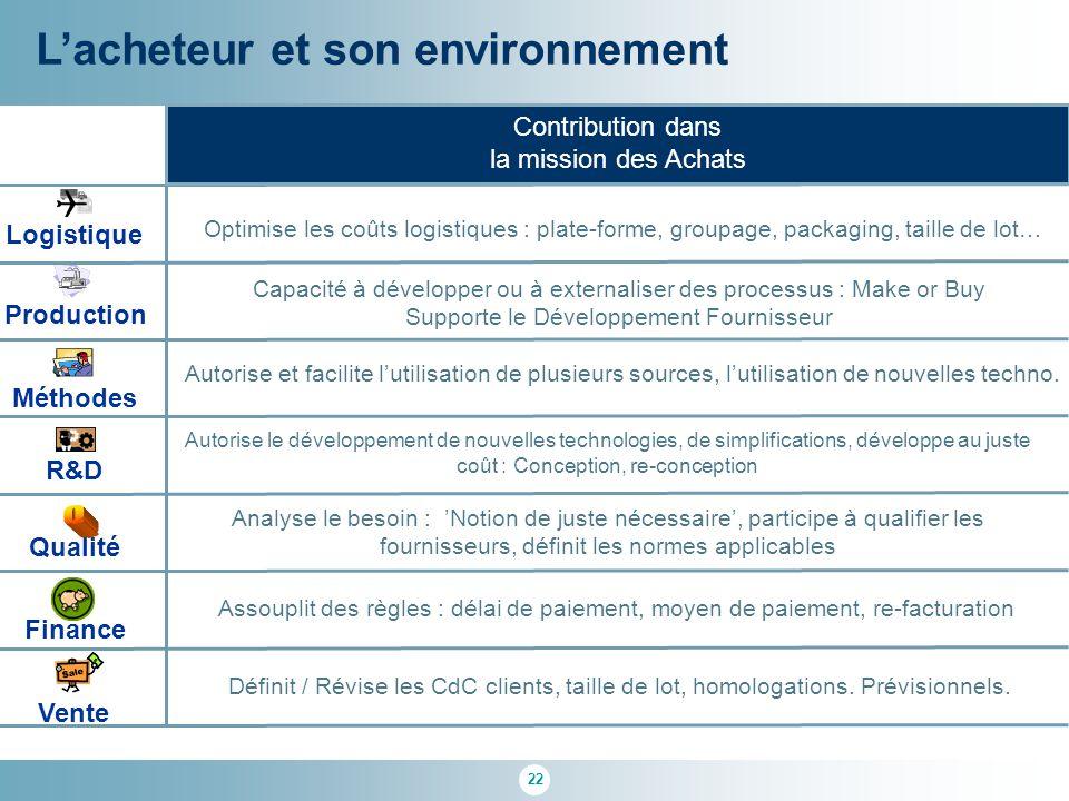22 L'acheteur et son environnement R&D Qualité Logistique Finance Méthodes Production Vente Contribution dans la mission des Achats Optimise les coûts