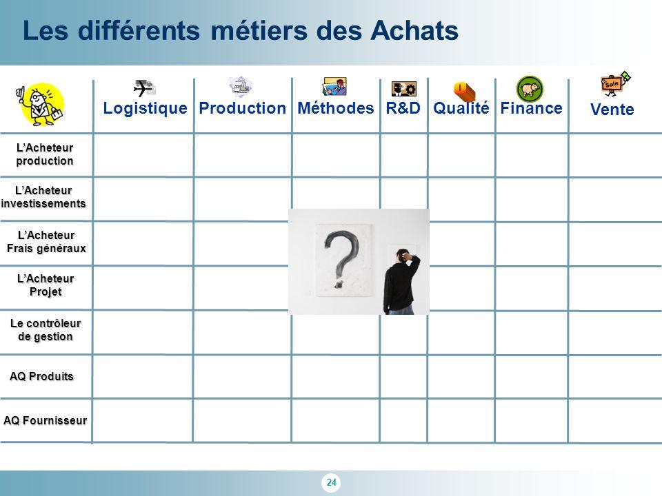 24 Les différents métiers des Achats AQ Fournisseur L'Acheteurproduction AQ Produits R&D Qualité Logistique Finance Méthodes Production Vente L'Achete