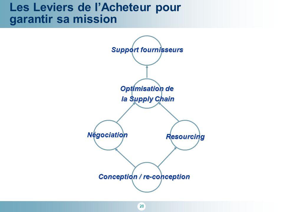 28 Les Leviers de l'Acheteur pour garantir sa mission Conception / re-conception Négociation Resourcing Optimisation de la Supply Chain Support fourni