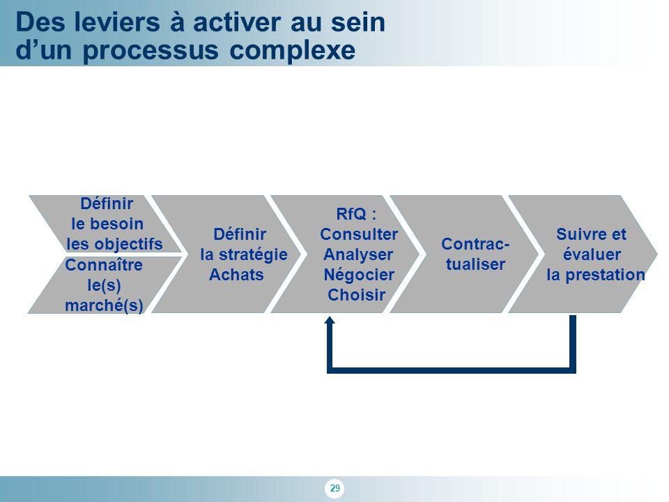29 Des leviers à activer au sein d'un processus complexe Définir la stratégie Achats RfQ : Consulter Analyser Négocier Choisir Suivre et évaluer la pr