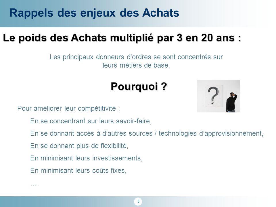 3 Le poids des Achats multiplié par 3 en 20 ans : Rappels des enjeux des Achats Pourquoi ? Pour améliorer leur compétitivité : En se concentrant sur l