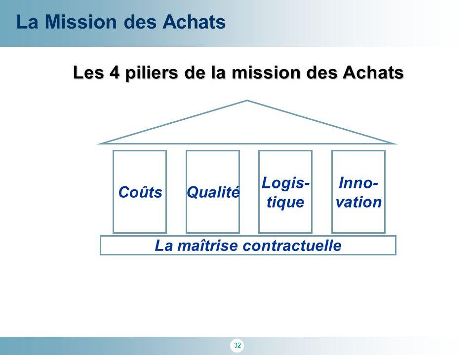 32 Les 4 piliers de la mission des Achats La Mission des Achats Inno- vation CoûtsQualité Logis- tique La maîtrise contractuelle