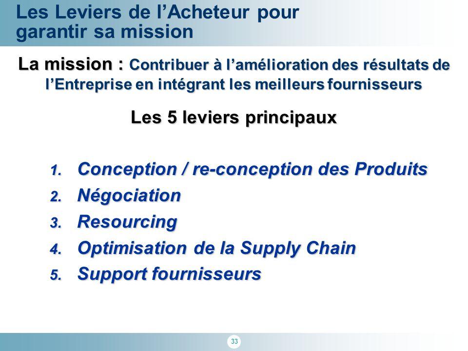 33 1. Conception / re-conception des Produits 2. Négociation 3. Resourcing 4. Optimisation de la Supply Chain 5. Support fournisseurs Les Leviers de l