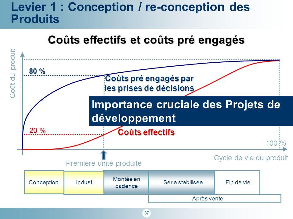 37 Cycle de vie du produit Coût du produit 100 % Première unité produite 80 % 20 % Coûts effectifs Coûts pré engagés par les prises de décisions Coûts