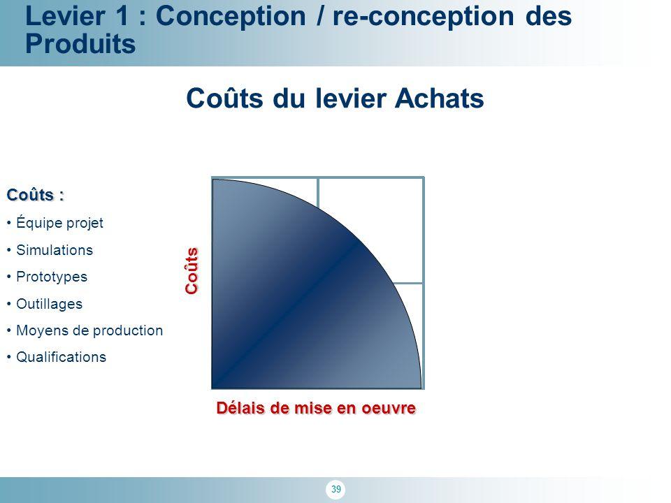 39 100 % Levier 1 : Conception / re-conception des Produits Coûts Délais de mise en oeuvre Coûts du levier Achats Coûts : Équipe projet Simulations Pr