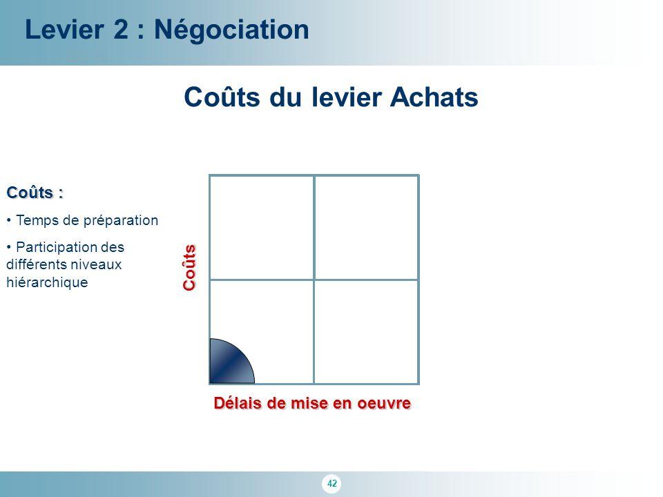 42 100 % Délais de mise en oeuvre Coûts : Temps de préparation Participation des différents niveaux hiérarchique Levier 2 : Négociation Coûts Coûts du