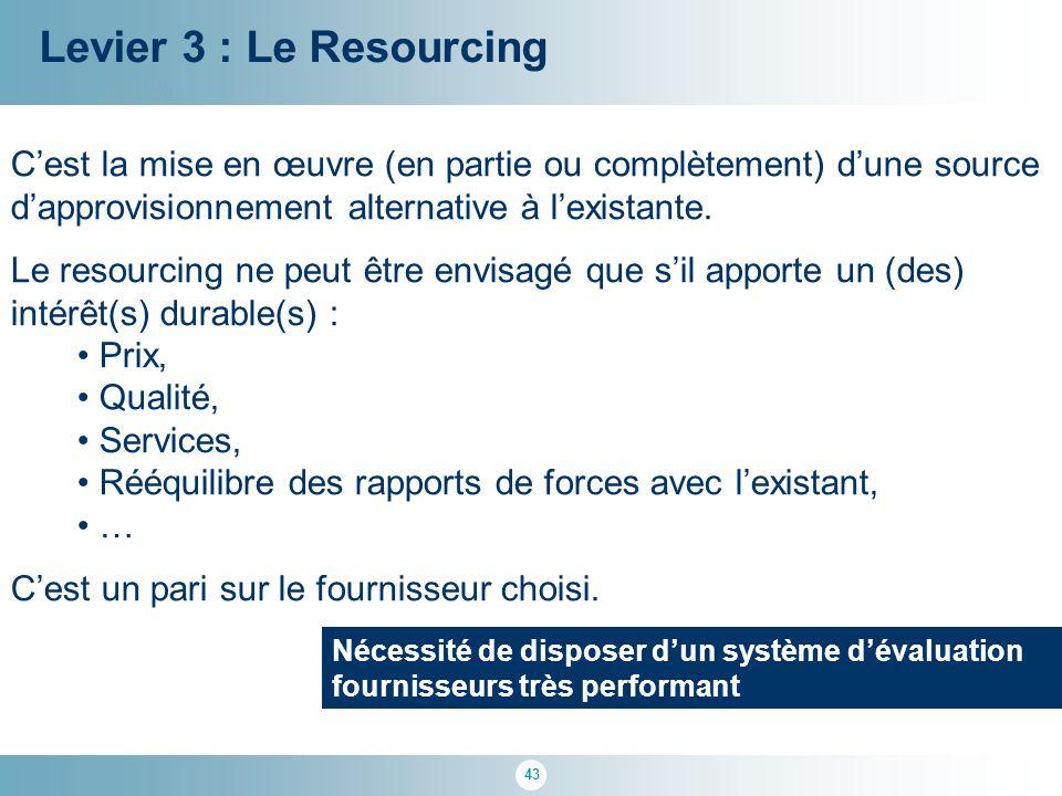43 100 % Levier 3 : Le Resourcing C'est la mise en œuvre (en partie ou complètement) d'une source d'approvisionnement alternative à l'existante. Le re