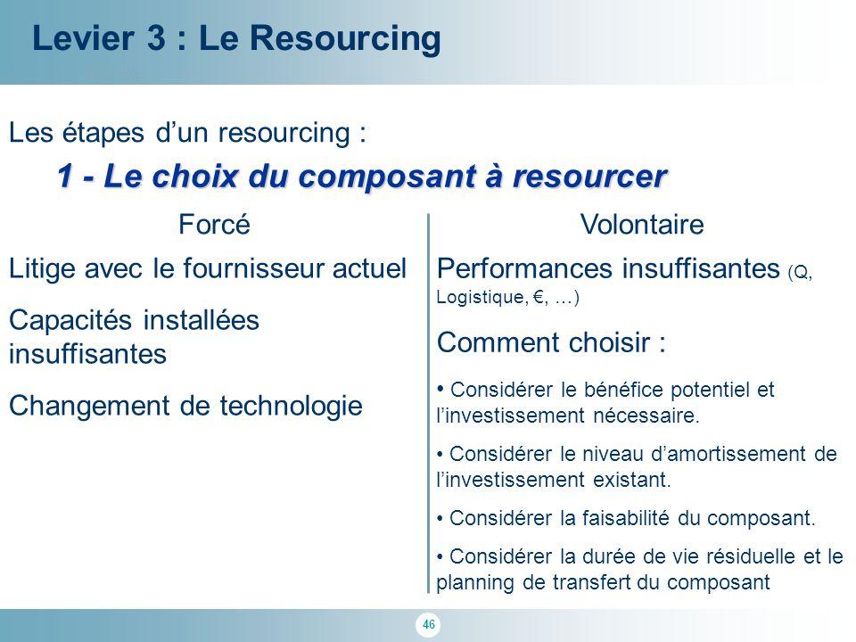 46 100 % Levier 3 : Le Resourcing Les étapes d'un resourcing : 1 - Le choix du composant à resourcer ForcéVolontaire Litige avec le fournisseur actuel