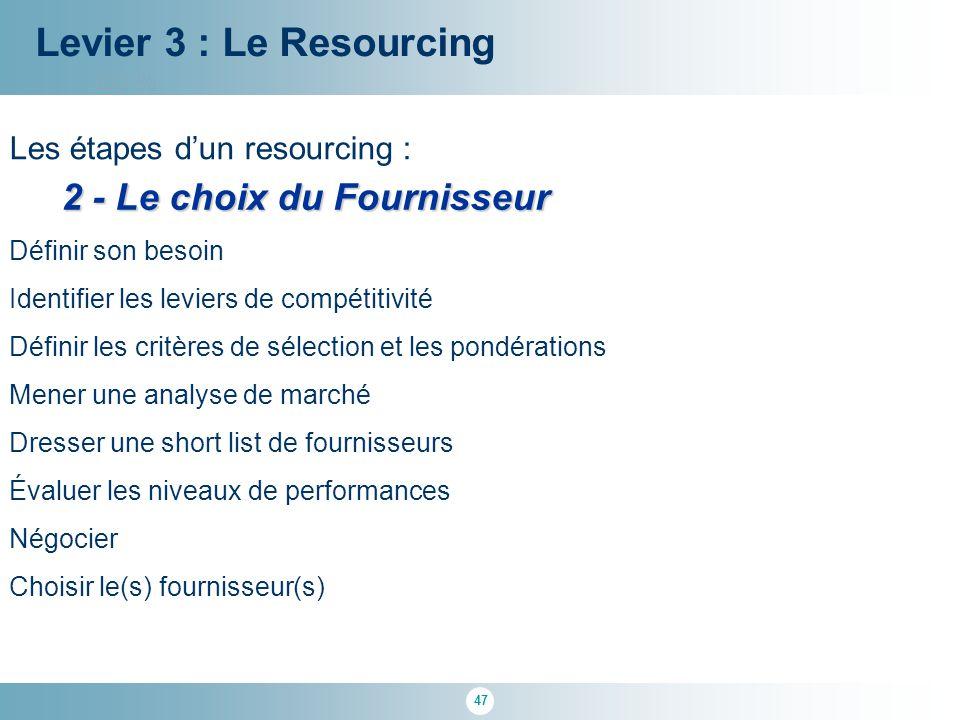 47 100 % Levier 3 : Le Resourcing Les étapes d'un resourcing : 2 - Le choix du Fournisseur Définir son besoin Identifier les leviers de compétitivité