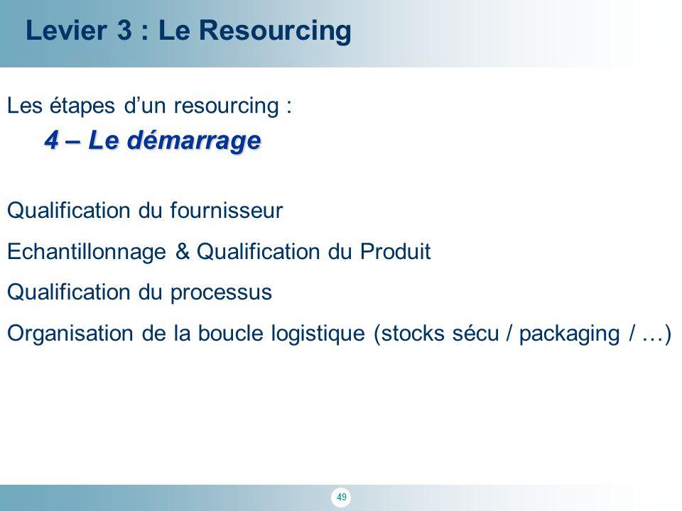 49 100 % Levier 3 : Le Resourcing Les étapes d'un resourcing : 4 – Le démarrage Qualification du fournisseur Echantillonnage & Qualification du Produi