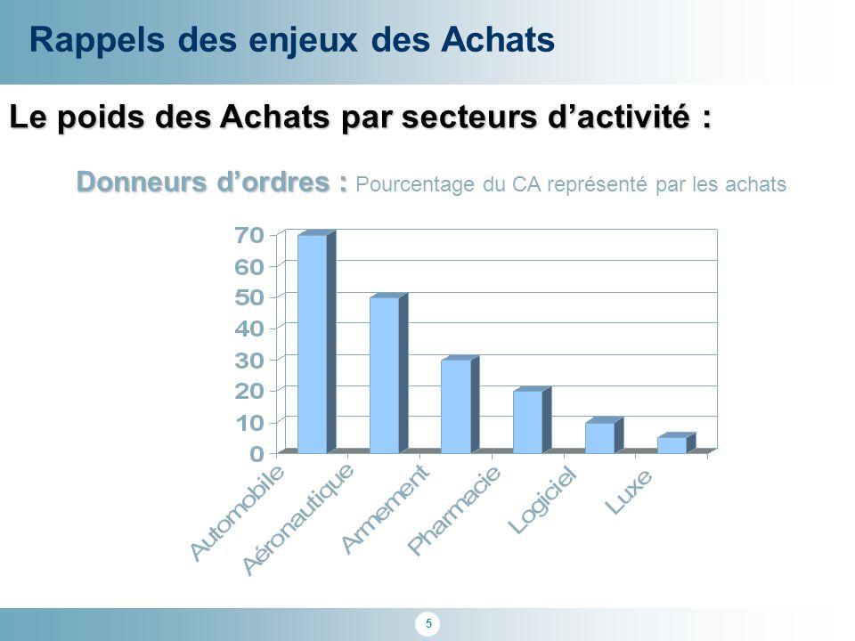 5 Le poids des Achats par secteurs d'activité : Rappels des enjeux des Achats Donneurs d'ordres : Donneurs d'ordres : Pourcentage du CA représenté par