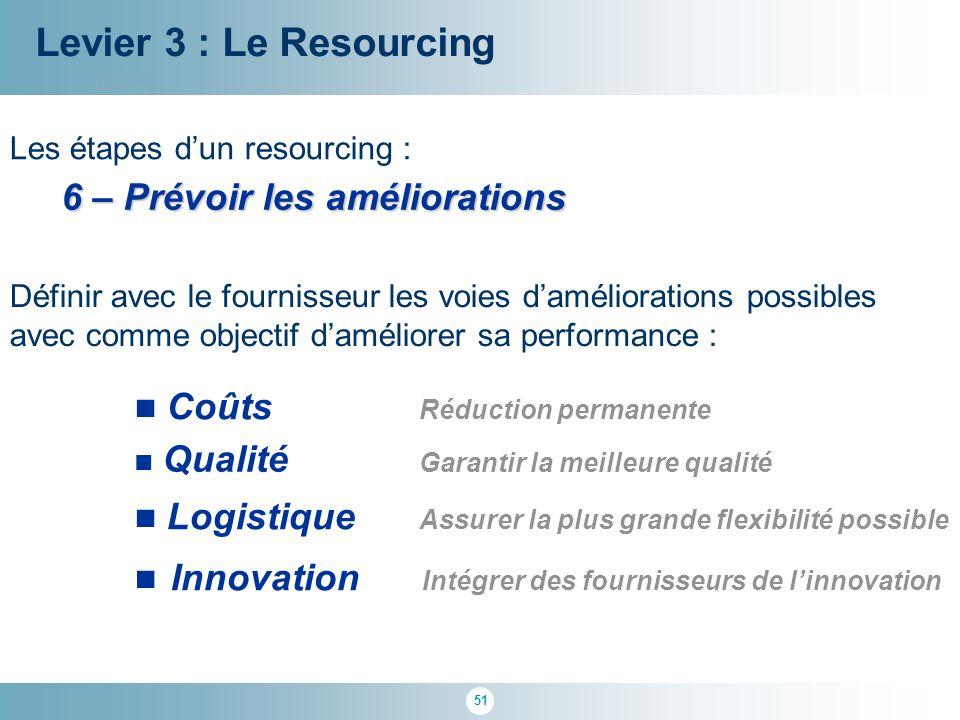 51 100 % Levier 3 : Le Resourcing Les étapes d'un resourcing : 6 – Prévoir les améliorations Définir avec le fournisseur les voies d'améliorations pos