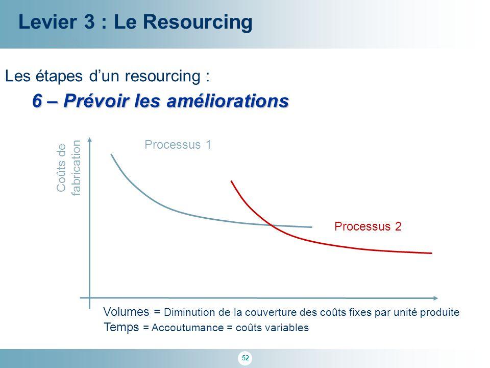 52 100 % Levier 3 : Le Resourcing Les étapes d'un resourcing : 6 – Prévoir les améliorations Volumes = Diminution de la couverture des coûts fixes par