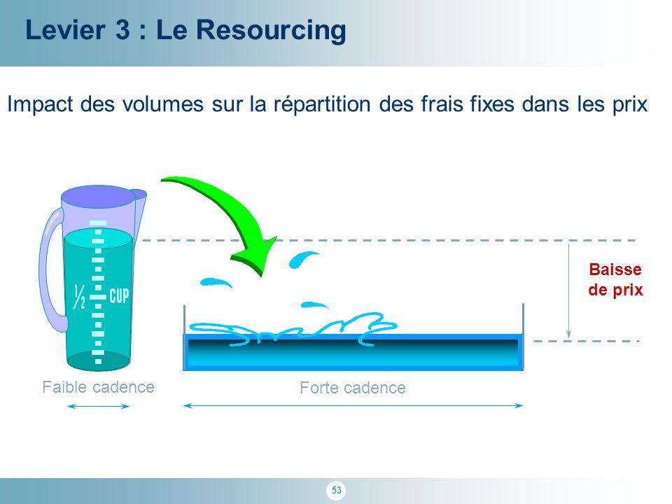 53 Faible cadence Baisse de prix Levier 3 : Le Resourcing Impact des volumes sur la répartition des frais fixes dans les prix Forte cadence