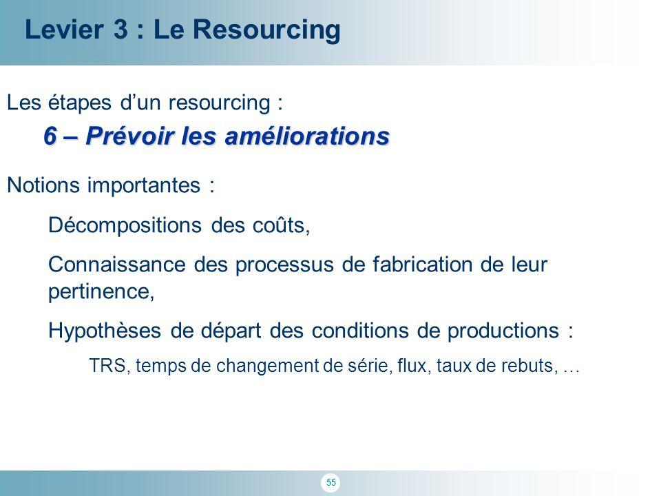 55 100 % Levier 3 : Le Resourcing Les étapes d'un resourcing : 6 – Prévoir les améliorations Notions importantes : Décompositions des coûts, Connaissa