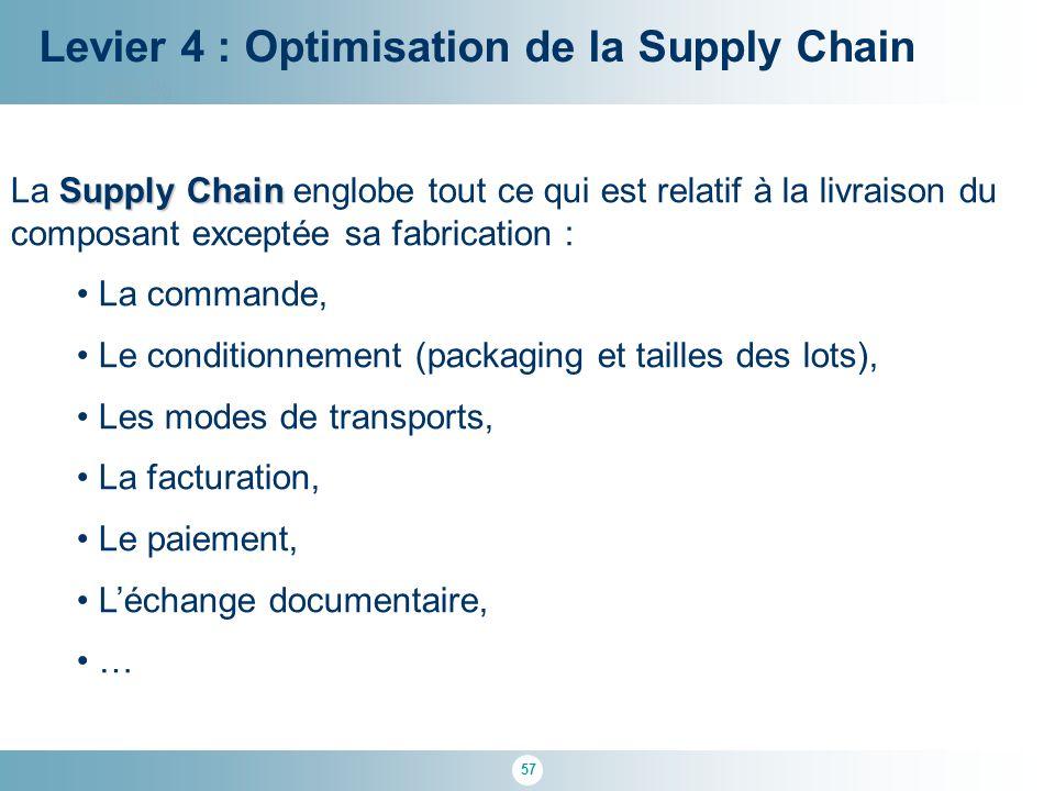 57 100 % Levier 4 : Optimisation de la Supply Chain Supply Chain La Supply Chain englobe tout ce qui est relatif à la livraison du composant exceptée