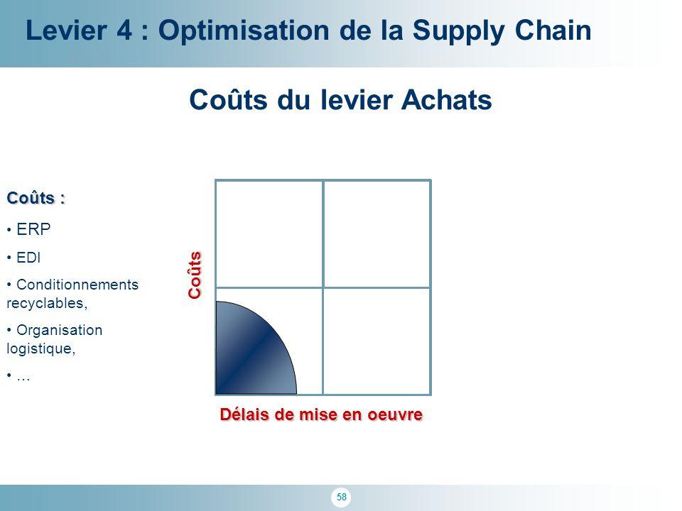 58 100 % Délais de mise en oeuvre Levier 4 : Optimisation de la Supply Chain Coûts Coûts du levier Achats Coûts : ERP EDI Conditionnements recyclables