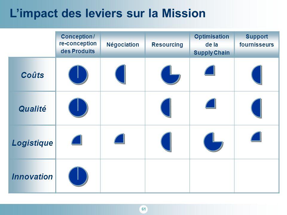 61 Conception / re-conception des Produits NégociationResourcing Optimisation de la Supply Chain Support fournisseurs Coûts Qualité Logistique Innovat